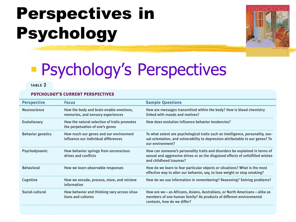  Psychology's Perspectives Perspectives in Psychology
