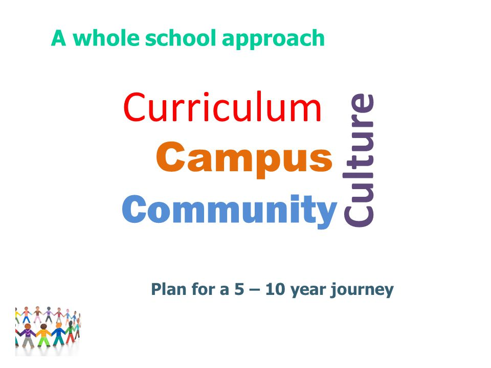 Community Culture Campus Curriculum Plan for a 5 – 10 year journey A whole school approach
