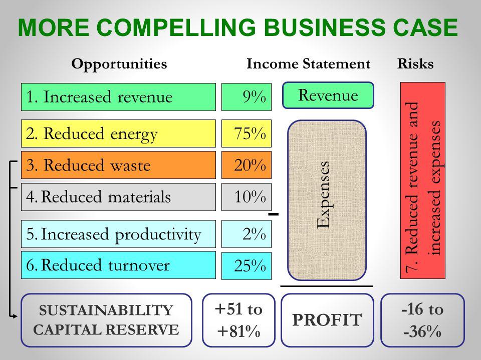 Revenue PROFIT 4.Reduced materials 1. Increased revenue 2. Reduced energy 6.Reduced turnover 5.Increased productivity 7.Reduced revenue and increased