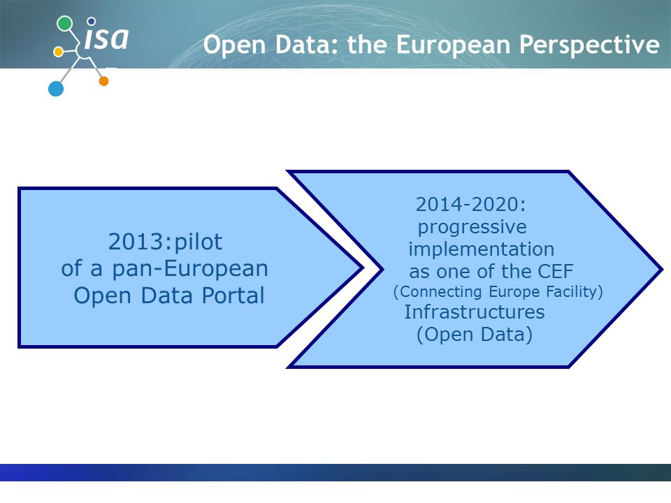 2013:pilot of a pan-European Open Data Portal 2014-2020: progressive implementation as one of the CEF (Connecting Europe Facility) Infrastructures (Open Data) Open Data: the European Perspective
