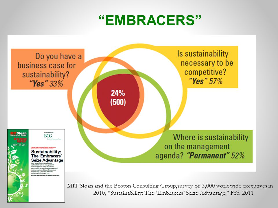 MIT Sloan and the Boston Consulting Group,survey of 3,000 worldwide executives in 2010, Sustainability: The 'Embracers' Seize Advantage, Feb.