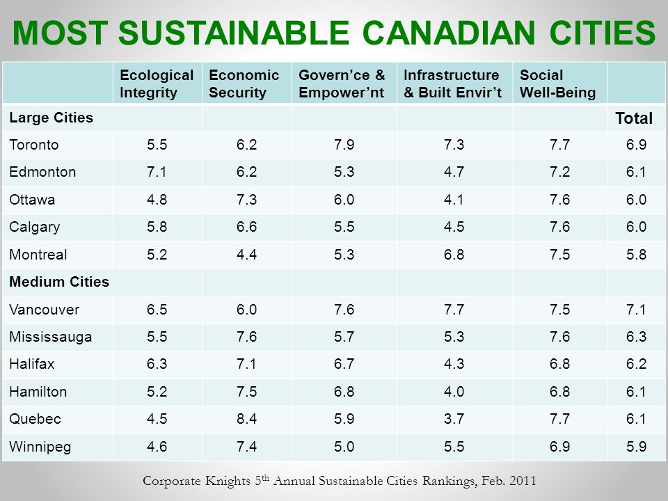 Ecological Integrity Economic Security Govern'ce & Empower'nt Infrastructure & Built Envir't Social Well-Being Large Cities Total Toronto5.56.27.97.37.76.9 Edmonton7.16.25.34.77.26.1 Ottawa4.87.36.04.17.66.0 Calgary5.86.65.54.57.66.0 Montreal5.24.45.36.87.55.8 Medium Cities Vancouver6.56.07.67.77.57.1 Mississauga5.57.65.75.37.66.3 Halifax6.37.16.74.36.86.2 Hamilton5.27.56.84.06.86.1 Quebec4.58.45.93.77.76.1 Winnipeg4.67.45.05.56.95.9 MOST SUSTAINABLE CANADIAN CITIES Corporate Knights 5 th Annual Sustainable Cities Rankings, Feb.