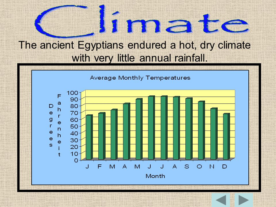 The ancient Egyptians endured a hot, dry climate with very little annual rainfall.