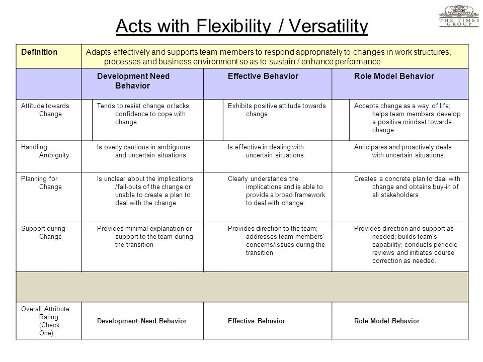 Acts with Flexibility / Versatility DefinitionAdapts effectively and supports team members to respond appropriately to changes in work structures, pro