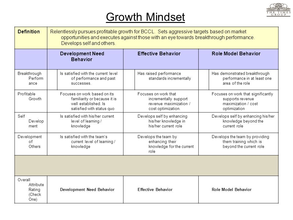 Growth Mindset DefinitionRelentlessly pursues profitable growth for BCCL. Sets aggressive targets based on market opportunities and executes against t