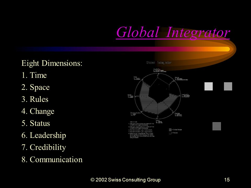 © 2002 Swiss Consulting Group14 Building Global Results