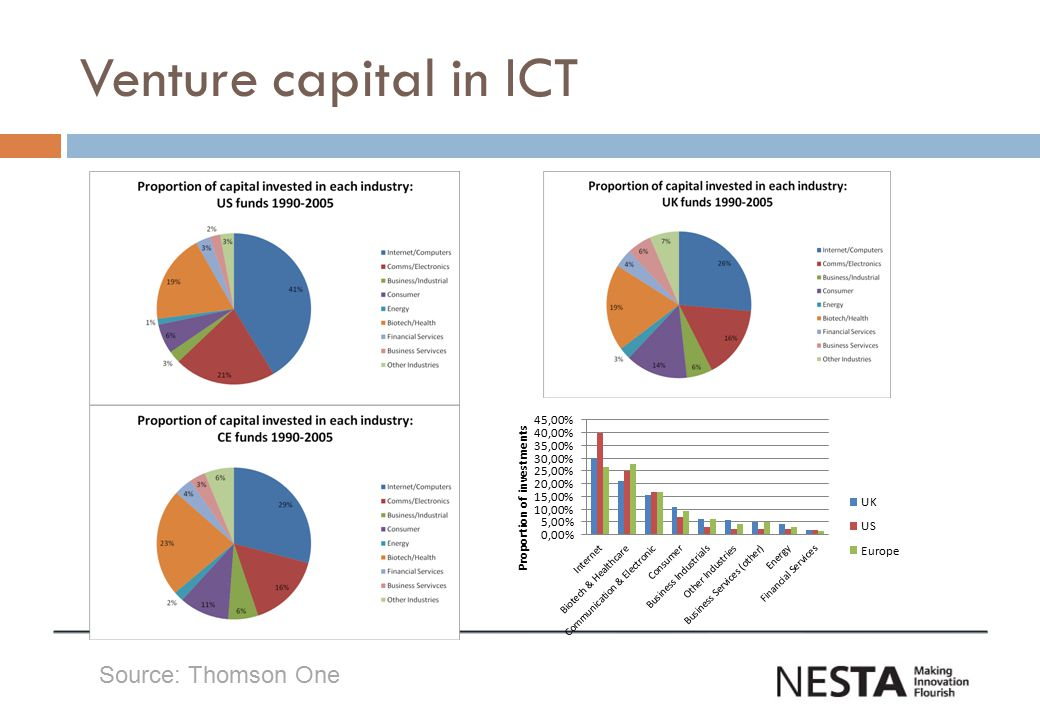 Venture capital in ICT Source: Thomson One