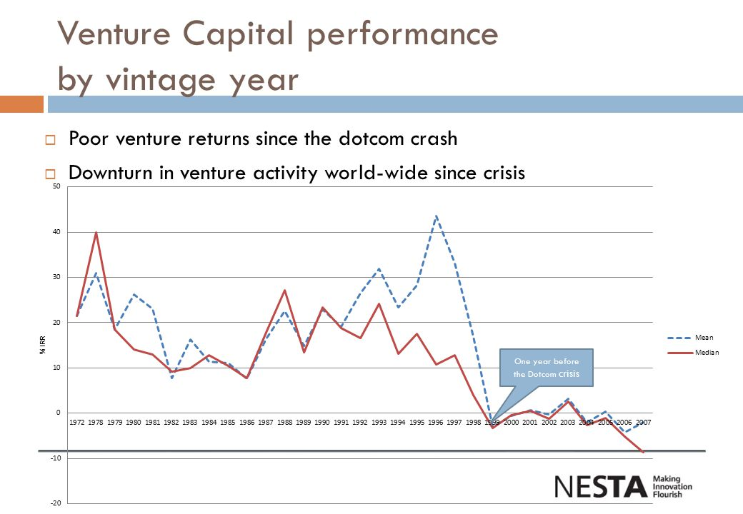 Venture Capital performance by vintage year  Poor venture returns since the dotcom crash  Downturn in venture activity world-wide since crisis One year before the Dotcom crisis