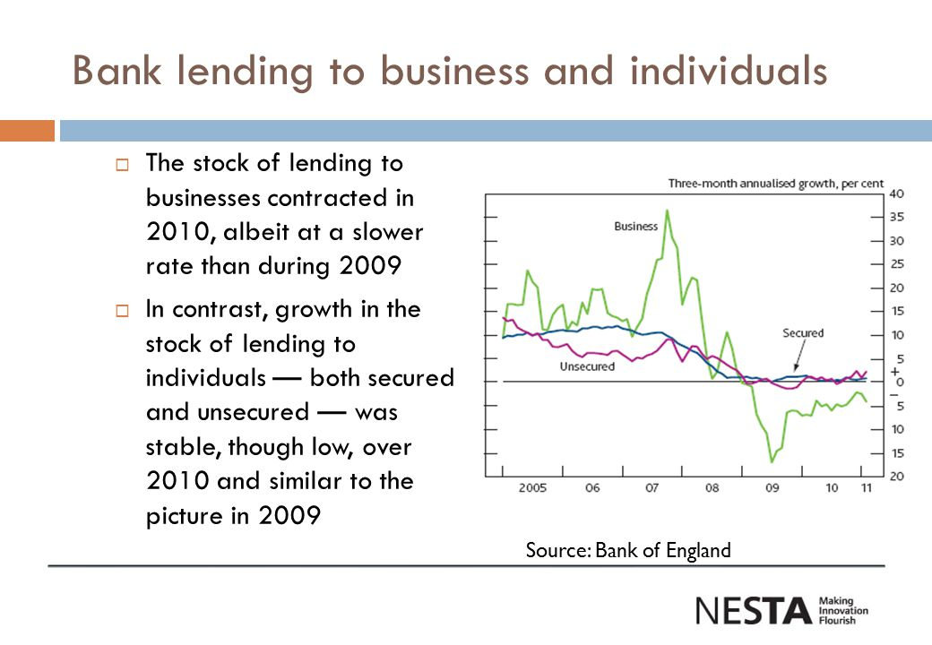 Lending to SMEs & Small Businesses Annual rate of growth in lending to SMEs has been negative since late 2009 and fell to -3% in February 2011 (BIS) Growth rate of lending to small businesses, defined as turnover up to £1 million, stood at -6% in December 2010, the latest (BBA) Annual lending growth to small businesses has been more negative than for the SME segment since June 2010 Source: BIS, BBA, Bank of England