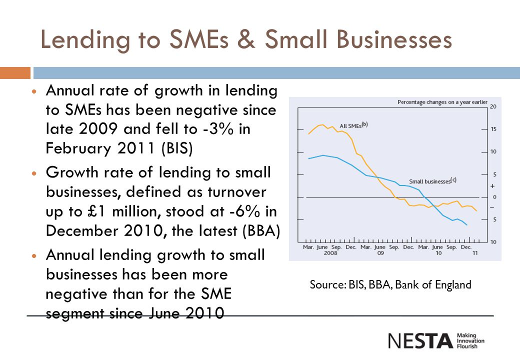 Cost and availability of credit  BIS data indicates that the value of applications by SMEs for new term loan and overdraft facilities in the six months to February was 19% lower than in the same period a year earlier Source: Credit conditions survey and (3 months to March) and Deloitte CFO Survey