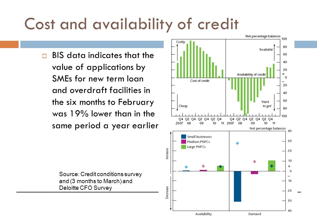 Cost and availability of credit  BIS data indicates that the value of applications by SMEs for new term loan and overdraft facilities in the six months to February was 19% lower than in the same period a year earlier Source: Credit conditions survey and (3 months to March) and Deloitte CFO Survey