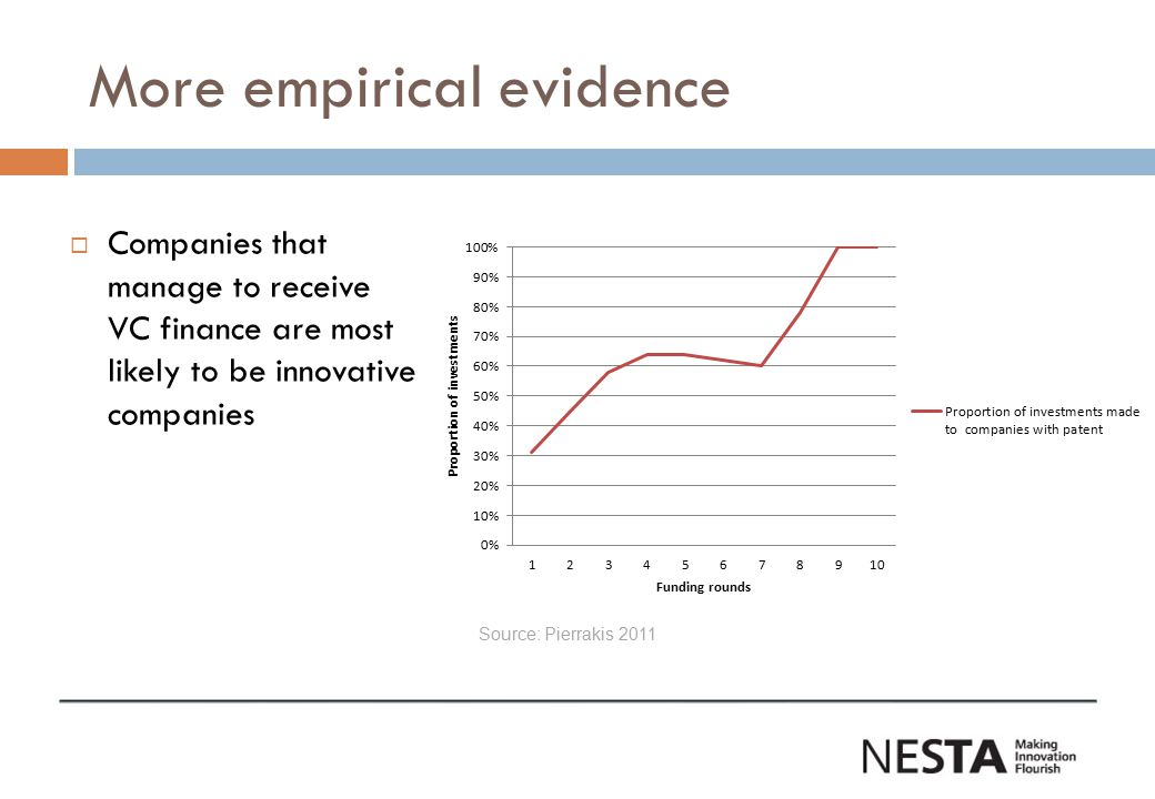 More empirical evidence  Companies that manage to receive VC finance are most likely to be innovative companies Source: Pierrakis 2011