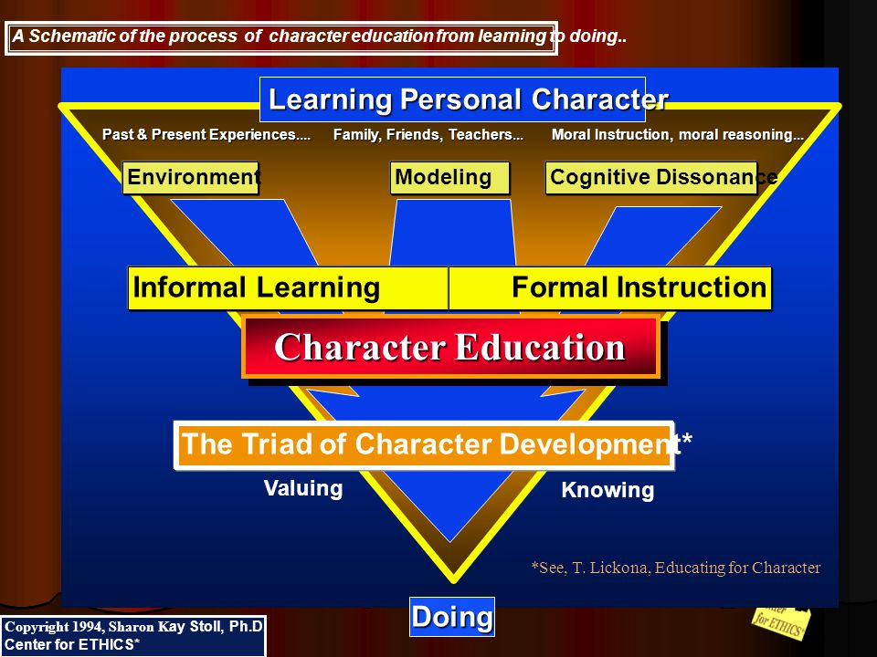 Click to add title n Click to add text A Schematic of the process of character education from learning to doing..