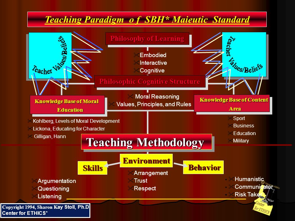 Teaching Paradigm o f SBH* Maieutic Standard  Kohlberg, Levels of Moral Development  Lickona, Educating for Character  Gilligan, Hann  Sport  Business  Education  Military Philosophy of Learning  Moral Reasoning  Values, Principles, and Rules  Embodied  Interactive  Cognitive Philosophic Cognitive Structure Teaching Methodology Knowledge Base of Moral Education Knowledge Base of Content Area Copyright 1994, Sharon K ay Stoll, Ph.D.
