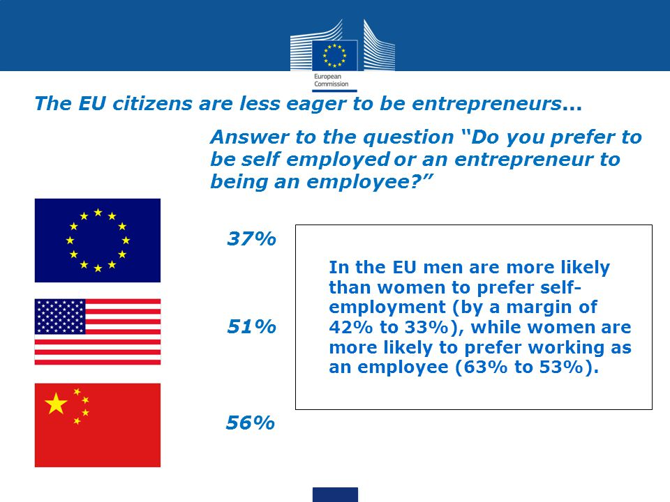 The EU citizens are less eager to be entrepreneurs...