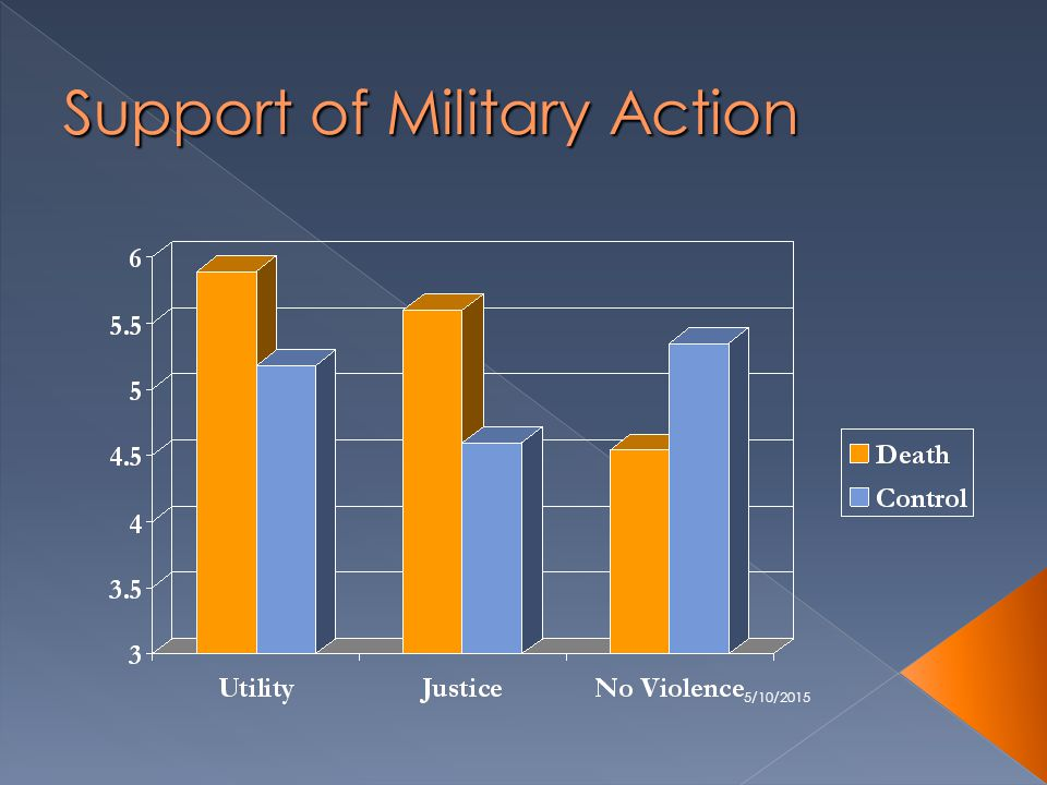 5/10/2015 Support of Military Action