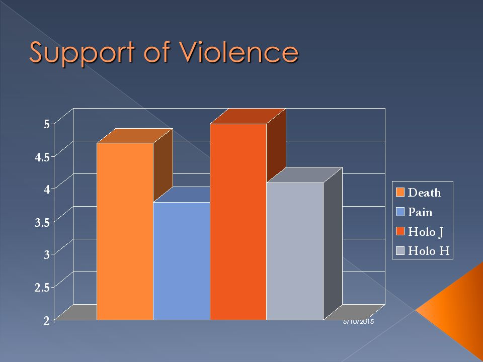 5/10/2015 Support of Violence