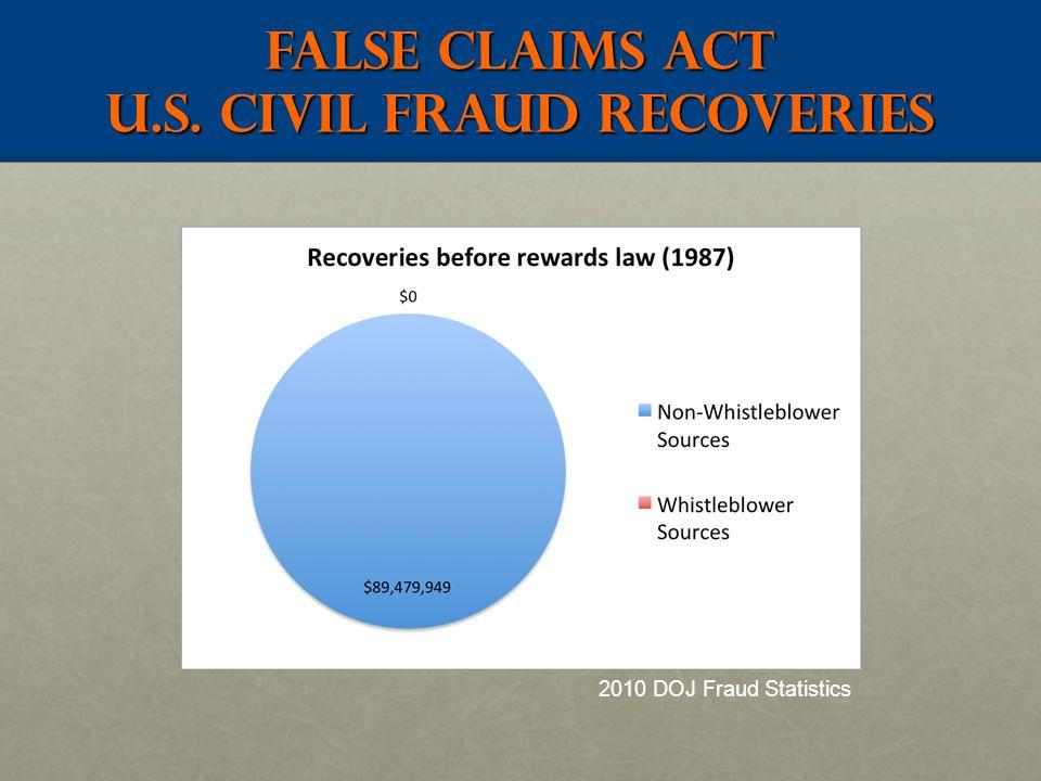 False claims act U.S. Civil Fraud RECOVERIES 2010 DOJ Fraud Statistics