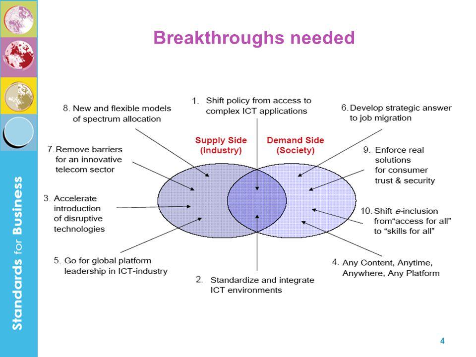 4 Breakthroughs needed