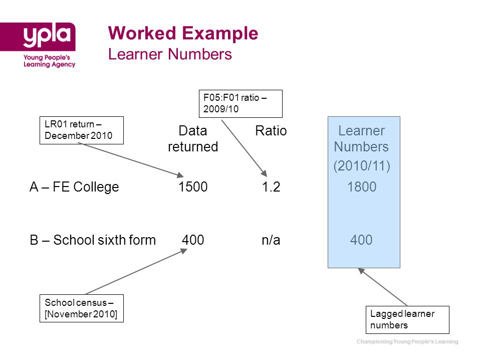 Championing Young People's Learning Worked Example Learner Numbers Data returned RatioLearner Numbers (2010/11) A – FE College15001.21800 B – School sixth form400n/a400 LR01 return – December 2010 School census – [November 2010] F05:F01 ratio – 2009/10 Lagged learner numbers