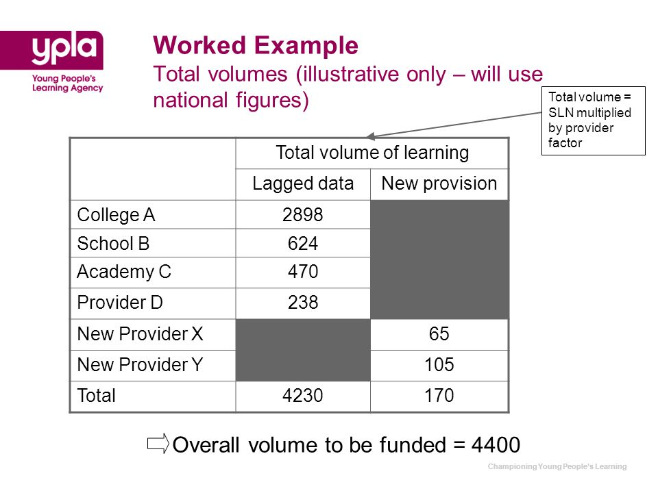 Championing Young People's Learning Worked Example Total volumes (illustrative only – will use national figures) Total volume of learning Lagged dataNew provision College A2898 School B624 Academy C470 Provider D238 New Provider X65 New Provider Y105 Total4230170 Overall volume to be funded = 4400 Total volume = SLN multiplied by provider factor