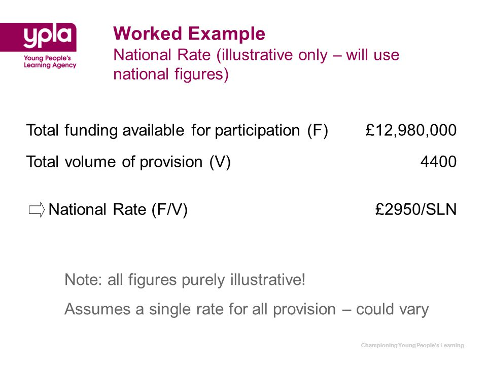 Championing Young People's Learning Worked Example National Rate (illustrative only – will use national figures) Total funding available for participation (F)£12,980,000 Total volume of provision (V)4400 National Rate (F/V)£2950/SLN Note: all figures purely illustrative.