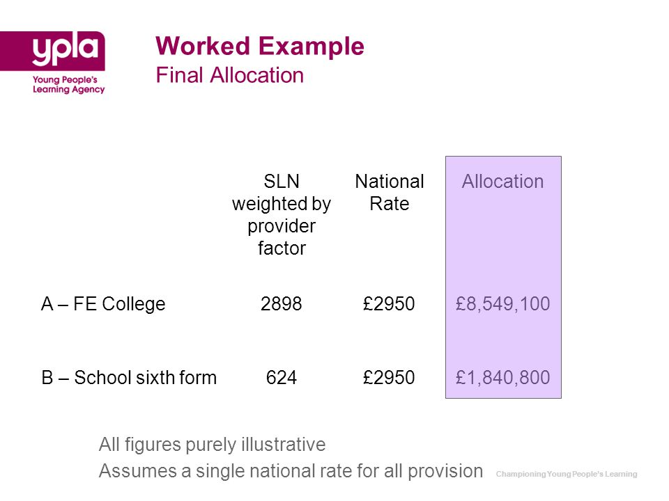 Championing Young People's Learning Worked Example Final Allocation SLN weighted by provider factor National Rate Allocation A – FE College2898£2950£8,549,100 B – School sixth form624£2950£1,840,800 All figures purely illustrative Assumes a single national rate for all provision