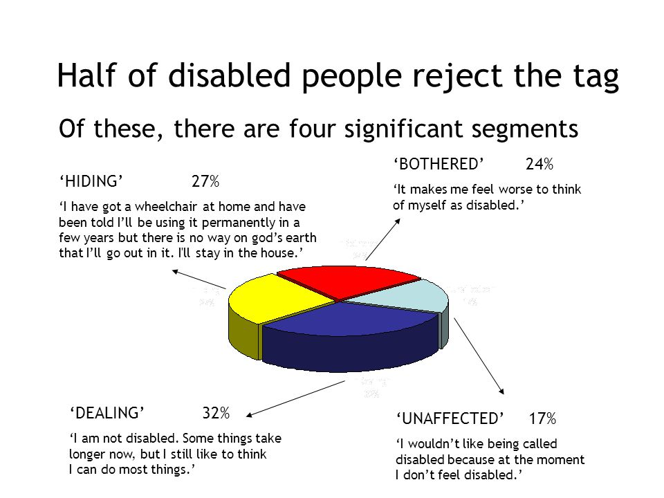 Half of disabled people reject the tag Of these, there are four significant segments 'UNAFFECTED' 17% 'I wouldn't like being called disabled because at the moment I don't feel disabled.' 'DEALING' 32% 'I am not disabled.