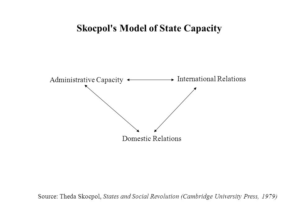 Skocpol s Model of State Capacity Administrative Capacity International Relations Domestic Relations Source: Theda Skocpol, States and Social Revolution (Cambridge University Press, 1979)
