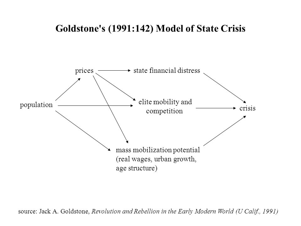 Goldstone s (1991:142) Model of State Crisis source: Jack A.