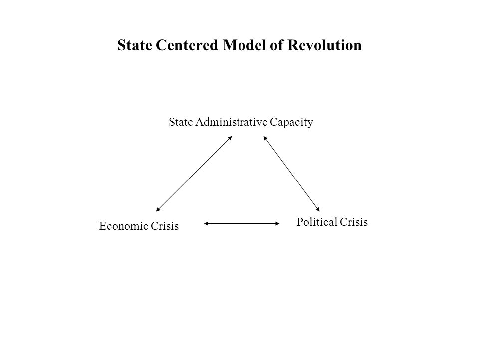 State Centered Model of Revolution Economic Crisis Political Crisis State Administrative Capacity