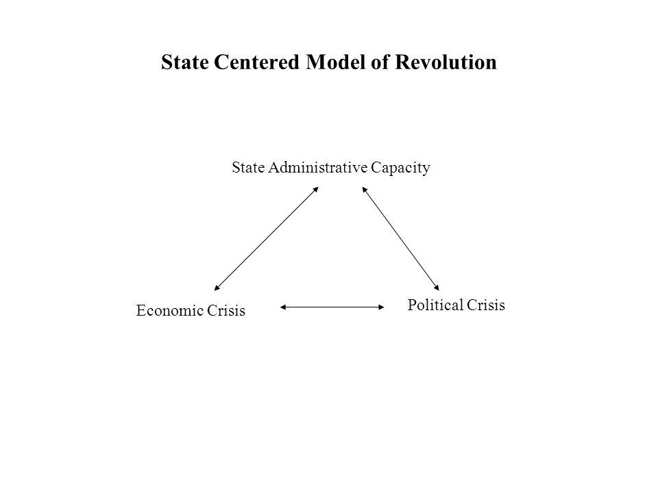 McAdam s (1982:51) Political Process Model Broad socioeconomic processes Expanding political opportunities Indigeneous organizational strength Cognitive liberation Social movement