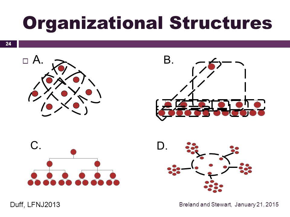 Organizational Structures  A. Breland and Stewart, January 21, 2015 24 B. C. D. Duff, LFNJ2013