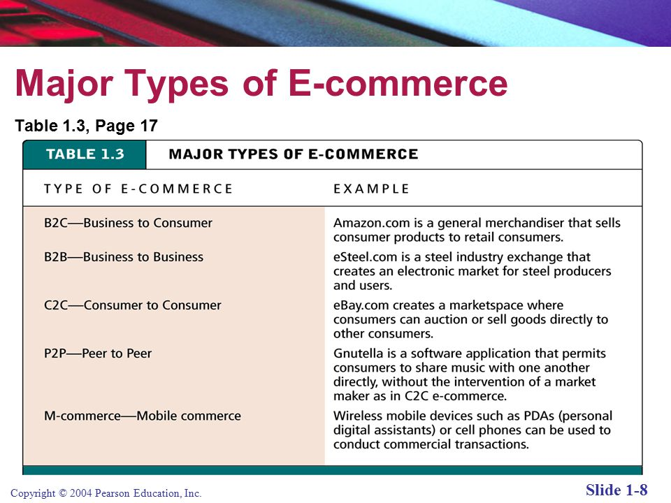 Copyright © 2004 Pearson Education, Inc. Slide 1-8 Major Types of E-commerce Table 1.3, Page 17