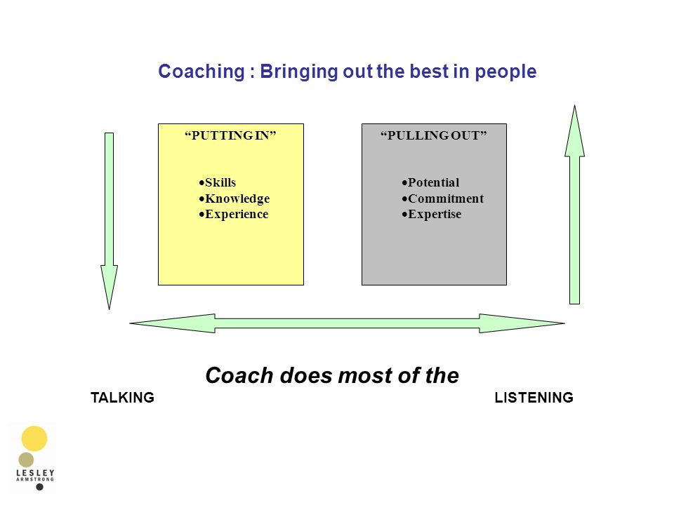 PUTTING IN  Skills  Knowledge  Experience PULLING OUT  Potential  Commitment  Expertise Coach does most of the TALKING LISTENING Coaching : Bringing out the best in people