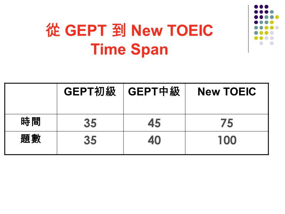 GEPT 初級 GEPT 中級 New TOEIC 時間 354575 題數 3540100 從 GEPT 到 New TOEIC Time Span