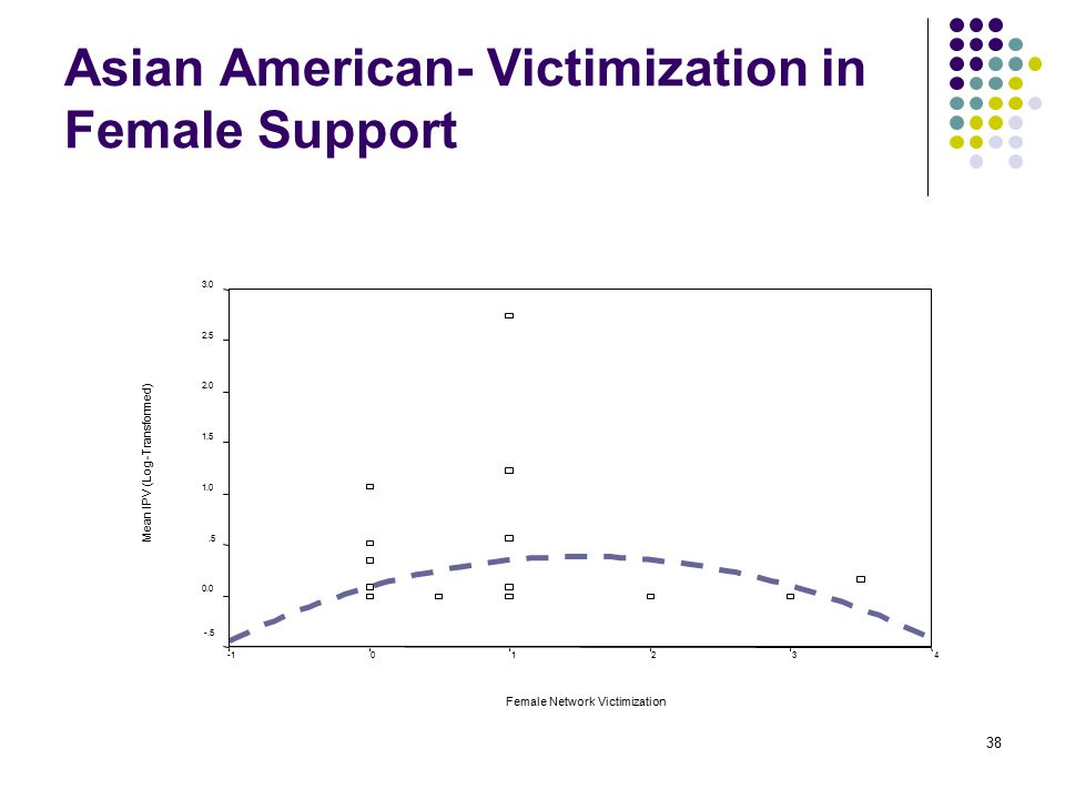 38 Asian American- Victimization in Female Support Female Network Victimization 43210 Mean IPV (Log-Transformed) 3.0 2.5 2.0 1.5 1.0.5 0.0 -.5
