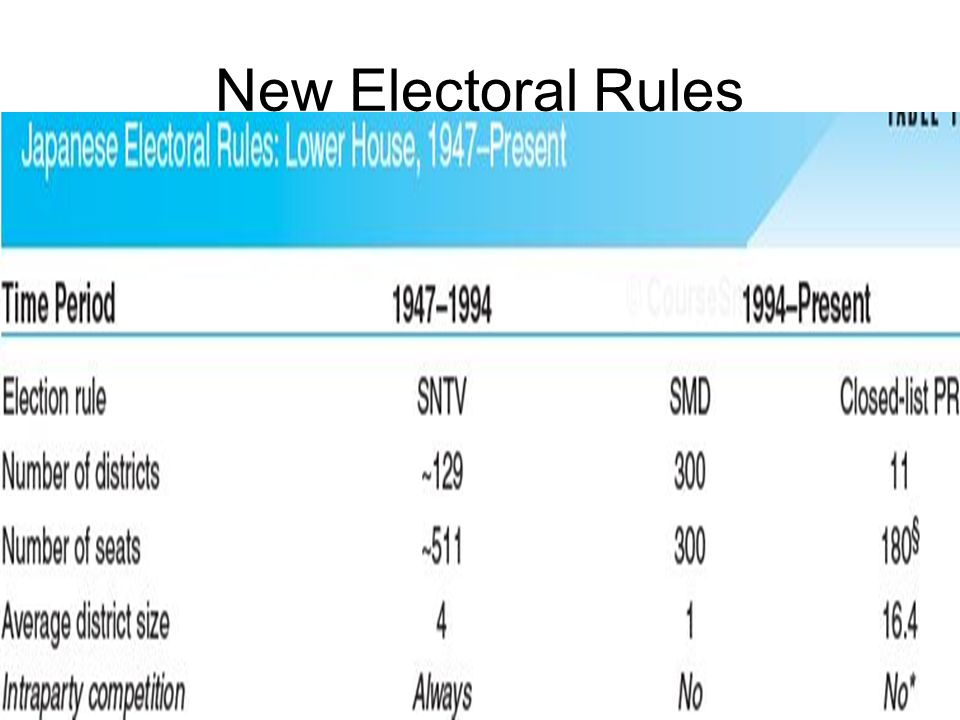 32 of 63 New Electoral Rules