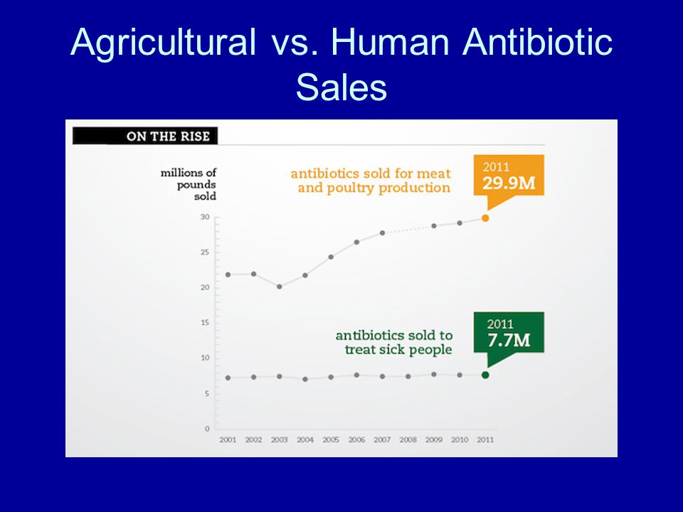 Agricultural vs. Human Antibiotic Sales