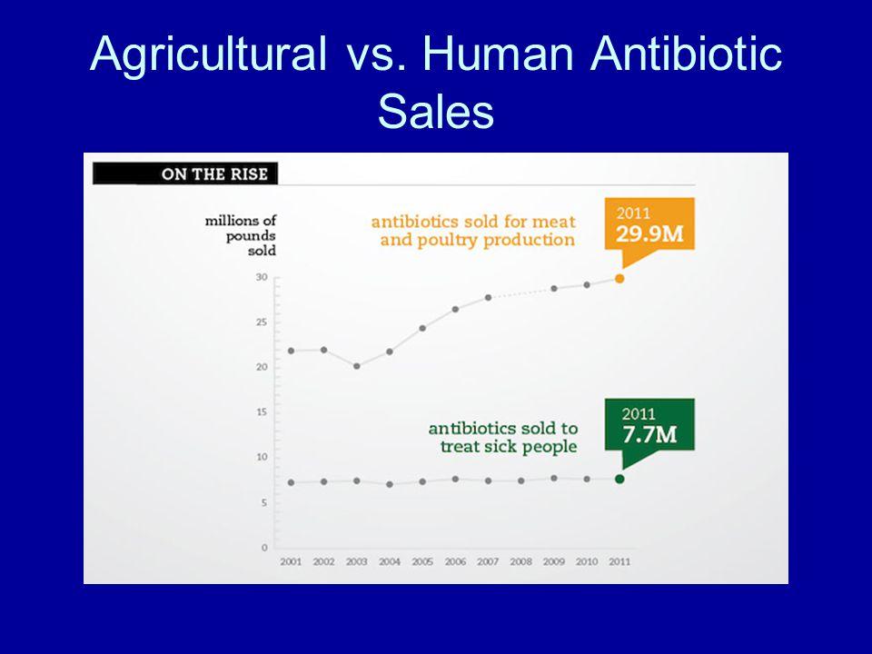 Agricultural vs. Human Antibiotic Sales