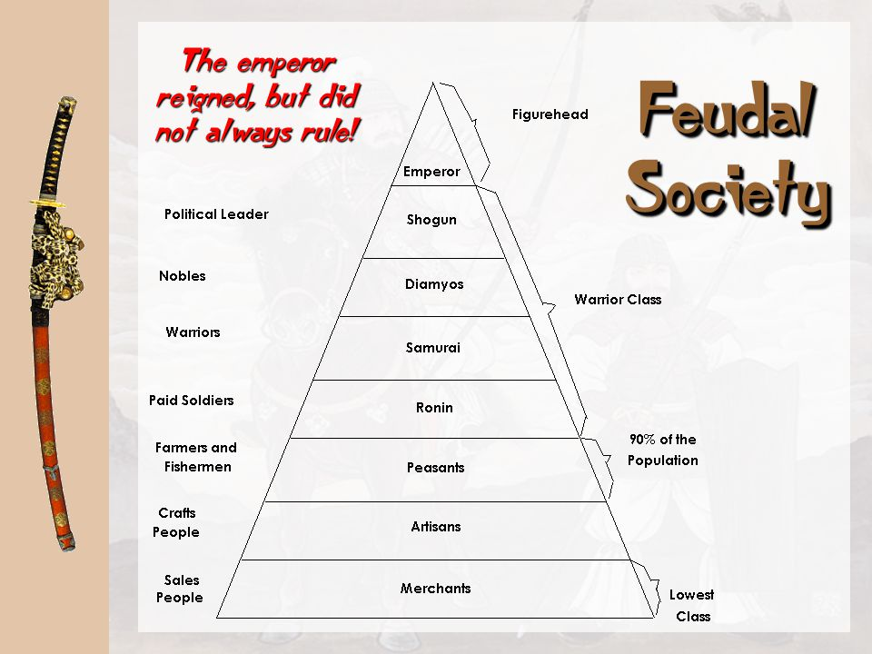 FeudalismFeudalism A political, economic, and social system based on loyalty, the holding of land, and military service. Europe A political, economic,