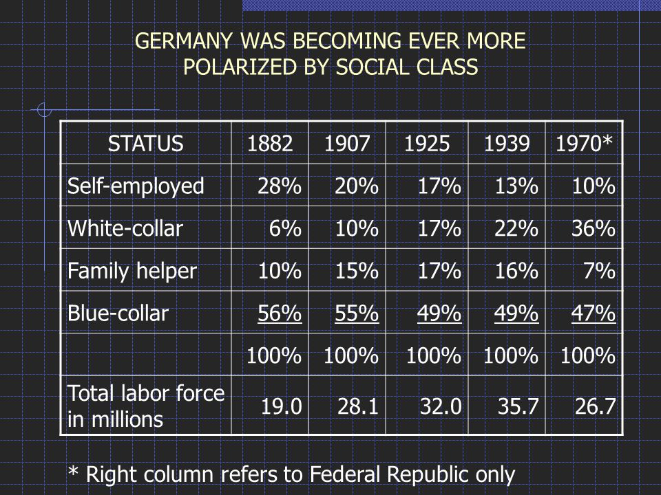 GERMANY WAS BECOMING EVER MORE POLARIZED BY SOCIAL CLASS STATUS18821907192519391970* Self-employed28%20%17%13%10% White-collar6%10%17%22%36% Family he