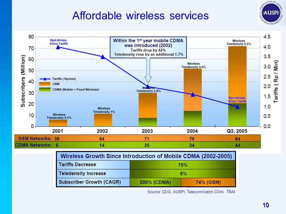 10 Affordable wireless services Source: CDG, AUSPI, TelecomWatch,COAI, TRAI