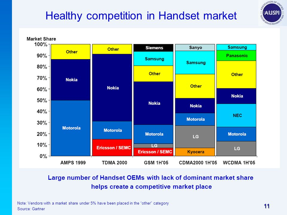 11 Healthy competition in Handset market Note: Vendors with a market share under 5% have been placed in the other category Source: Gartner Large number of Handset OEMs with lack of dominant market share helps create a competitive market place
