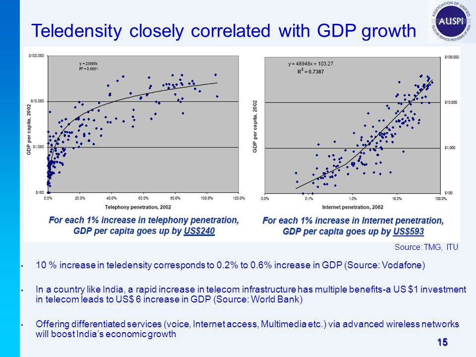 15 Teledensity closely correlated with GDP growth 10 % increase in teledensity corresponds to 0.2% to 0.6% increase in GDP (Source: Vodafone) In a country like India, a rapid increase in telecom infrastructure has multiple benefits-a US $1 investment in telecom leads to US$ 6 increase in GDP (Source: World Bank) Offering differentiated services (voice, Internet access, Multimedia etc.) via advanced wireless networks will boost India's economic growth Source: TMG, ITU