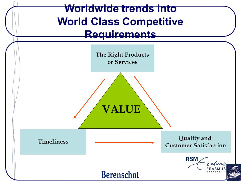 Worldwide trends into World Class Competitive Requirements The Right Products or Services Timeliness Quality and Customer Satisfaction VALUE