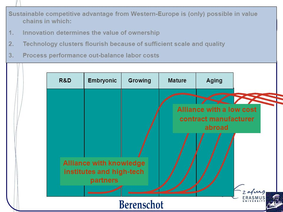 Sustainable competitive advantage from Western-Europe is (only) possible in value chains in which: 1.Innovation determines the value of ownership 2.Te