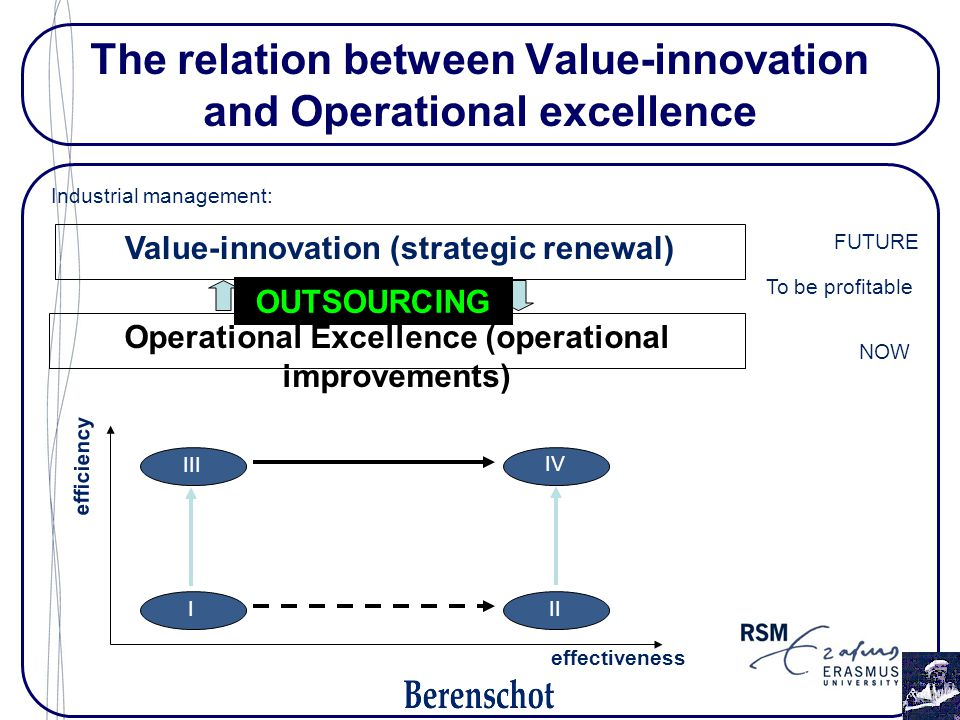 The relation between Value-innovation and Operational excellence Operational Excellence (operational improvements) Industrial management: Value-innovation (strategic renewal) III III IV efficiency effectiveness To be profitable NOW FUTURE OUTSOURCING