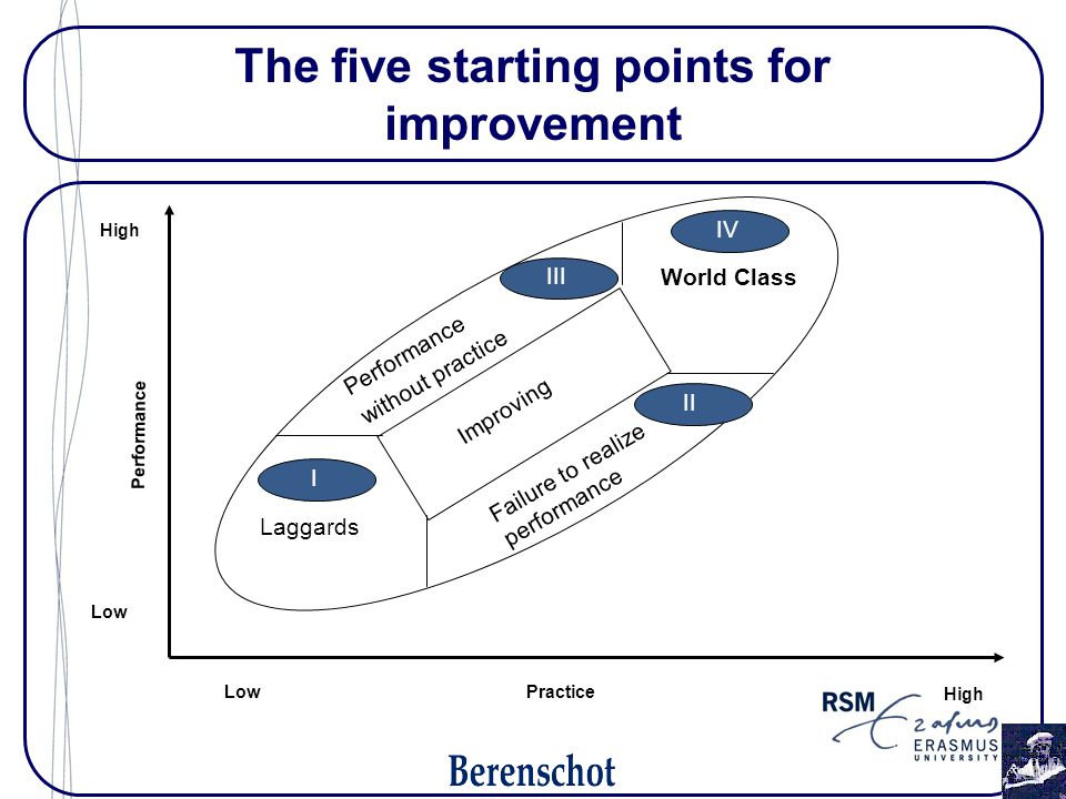 The five starting points for improvement Low High Low Practice Performance Improving World Class Laggards Failure to realize performance Performance without practice I II III IV
