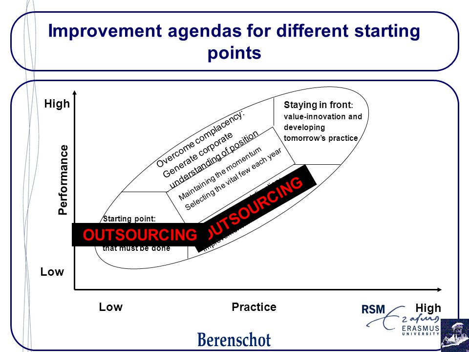 Improvement agendas for different starting points Low High Low Practice Performance Staying in front : value-innovation and developing tomorrow's prac